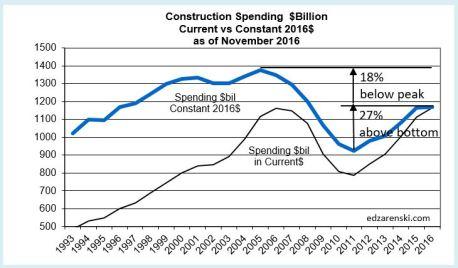 spend-current-vs-constant2016-plot-nov-2016
