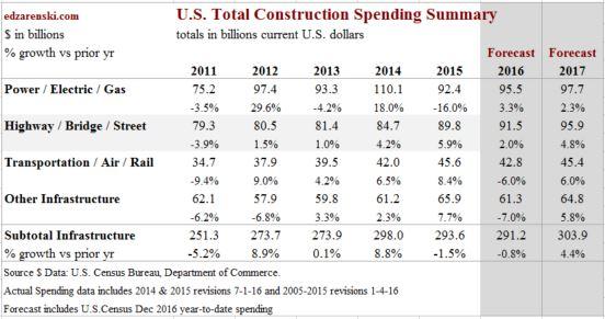 spend-nonres-infrastructure-dec-2016-2-1-17