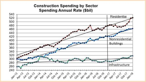 spending-by-sector-2013-2017-2-1-17