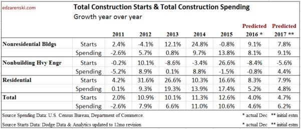 starts-vs-spending-2011-2017-dec-2016-2-1-17