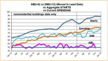 abi-dmi-starts-spend-thru-2017-2-22-17
