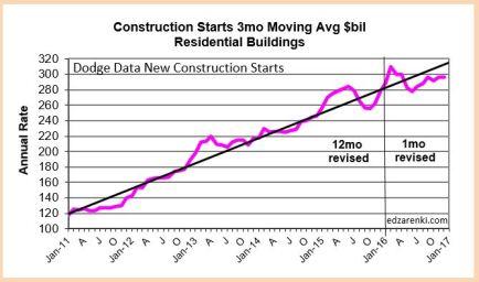 housing-dda-starts-2011-2016-2-18-17