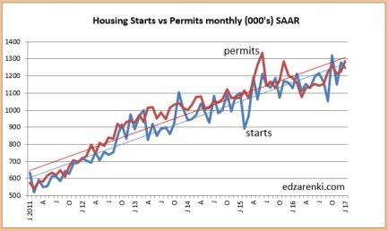 housing-starts-vs-permits-jan-2017-2-18-17