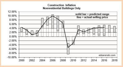 inflation-range-2000-2018-plot-2-21-17