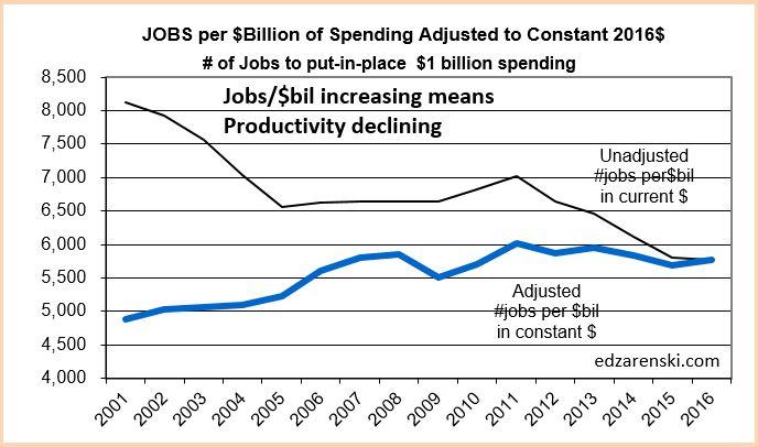 jobs per billion 2001-2016 2-9-17.JPG