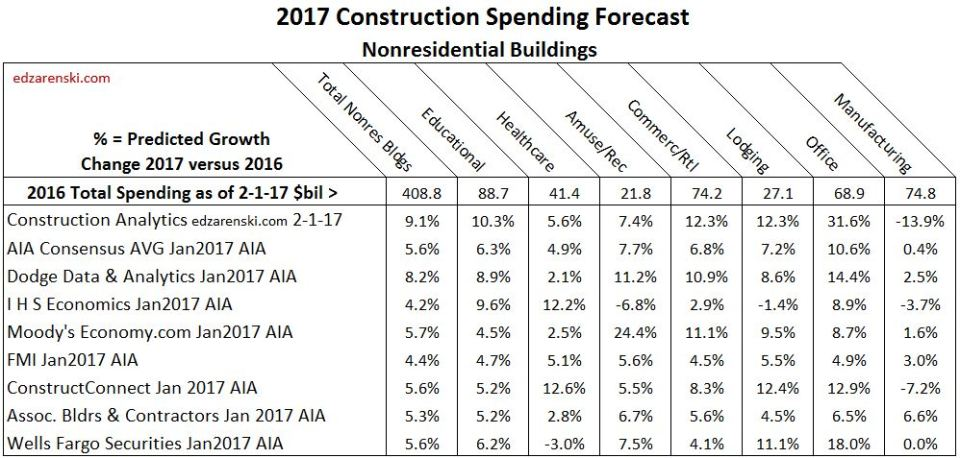 markets-2017-q117-forecast-w-total-2-5-17