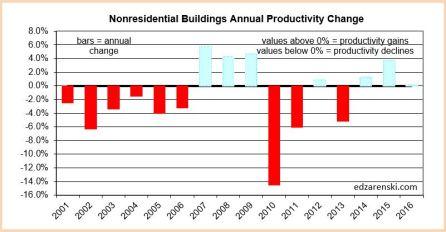 prod-nonres-bldgs-2001-2016-2-9-17
