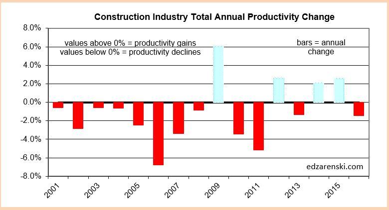 productivity-change-2001-2016-2-9-17