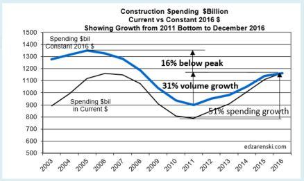 spend-current-vs-constant-2003-2016-2-3-17