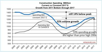 Spend current vs constant 2017 10-2-17