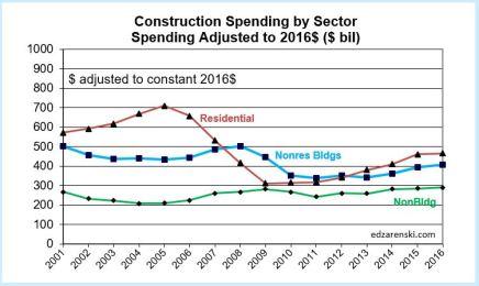 spending-sectors-2011-2016-2-9-17