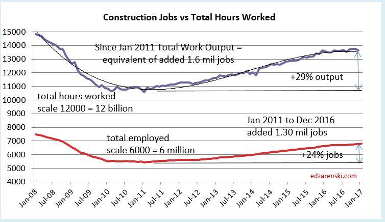 Jobs vs Hours 2011 to Dec 2016 3-9-17