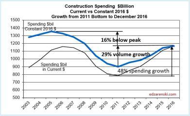 Spend Current vs Constant 2003-2016 3-9-17
