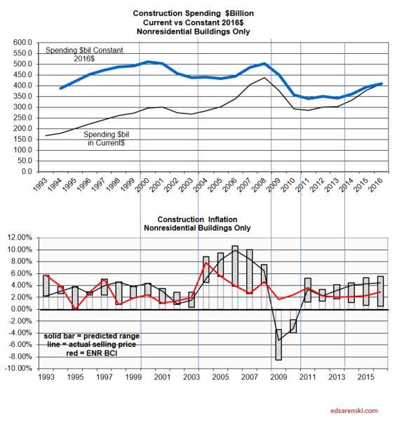 Index vs Spending 1993-2016 5-13-17