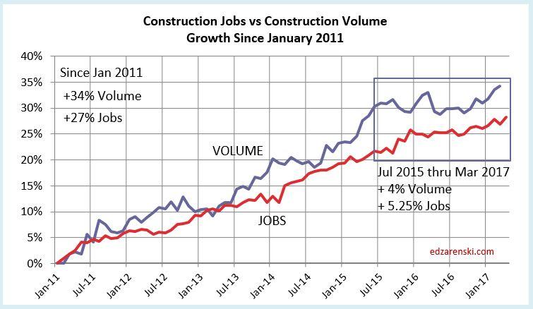 Jobs vs Volume 2011-2017 5-5-17