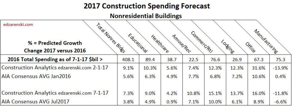 Compare Consensus 2017 July Forecast 7-26-17