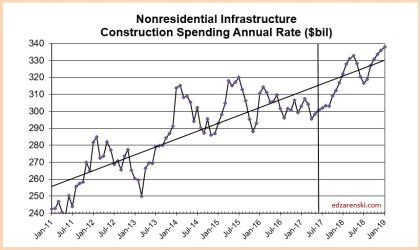 Spend Infra 2011 to Jan19 7-5-17