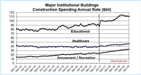 Spend Institutional 2013-2018 8-9-17