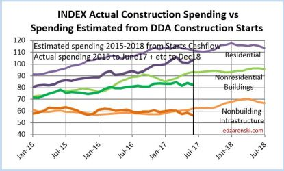 Index of Actual Spending and Starts Cash Flows 2015-2018 8-2-17