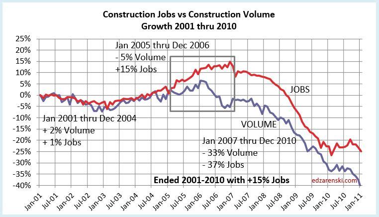 Jobs vs Volume 2001-2010 8-8-17