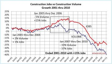 Jobs vs Volume 2001-2010 8-8-17