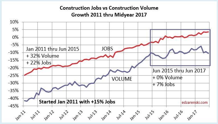 Jobs vs Volume 2011-2017 8-8-17