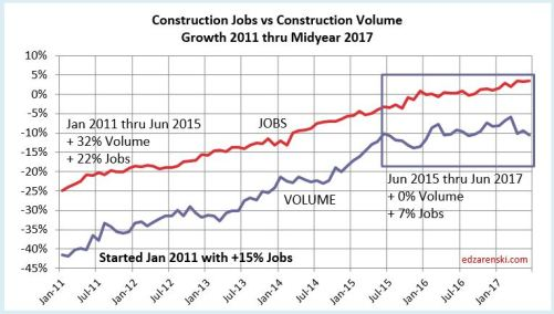 Jobs vs Volume 2011-2017 8-8-17