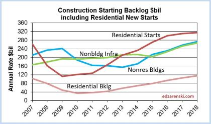 Backlog incld Res Starts 2007-2018 10-2-17