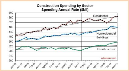 Spend Sector 2015-2018 10-3-17