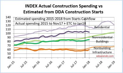 Index of Actual Spending and Starts Cash Flows 2015-2018 2-10-18