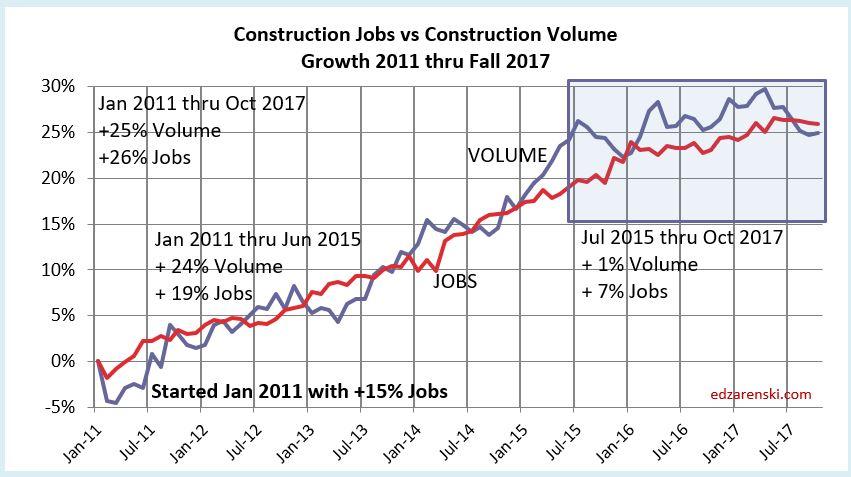 Jobs vs Volume 2011-2017 11-25-17