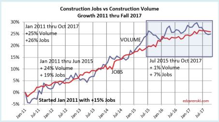 Jobs vs Volume 2011-2017 11-25-17