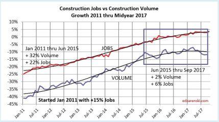Jobs vs Volume 2011-2017 11-7-17