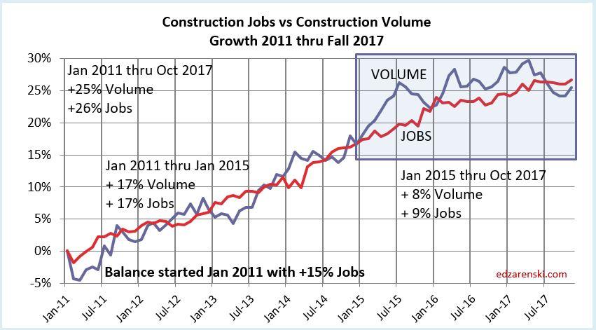 Jobs vs Volume 2011-2017 12-8-17