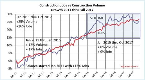 Jobs vs Volume 2011-2017 12-8-17