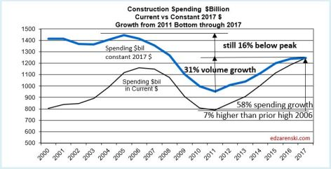 Spend current vs constant 2017 11-8-17