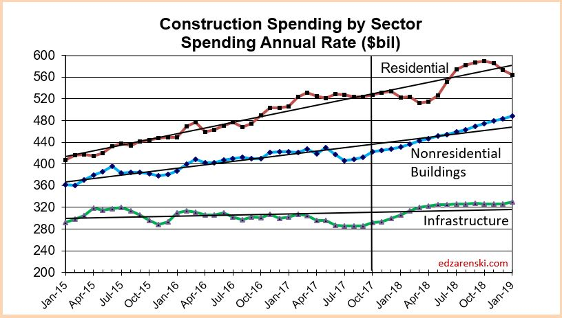 Spend Sector 2015-2018 12-3-17