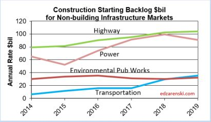 Backlog for Nonbldg Infra 2014-2019 1-29-18