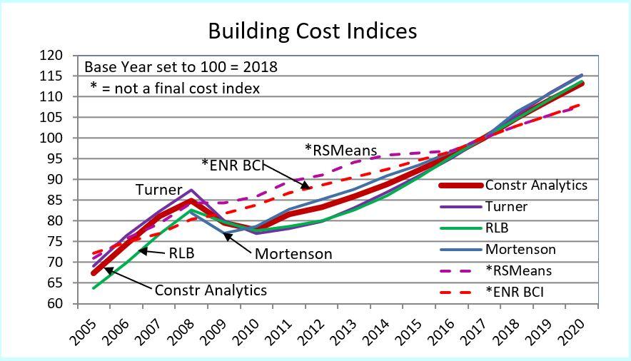 BCI 2005-2020 Firms 10-14-18