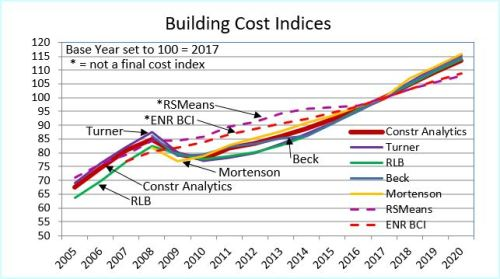 BCI 2005-2020 Firms 12-7-18