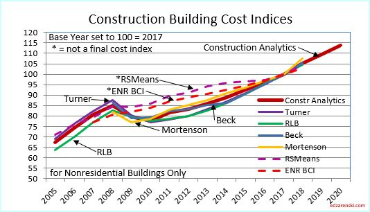 Inflation in Construction 2019 – What Should You Carry