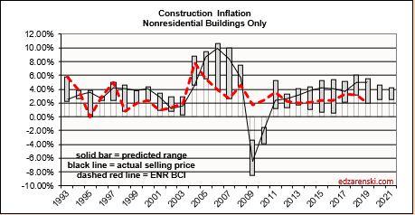Inflation Range 1993-2020 plot vs ENR 1-18-20