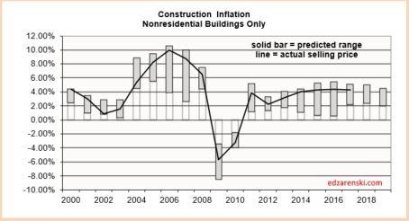 Inflation Range 2000-2019 plot 2-15-18