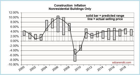 Inflation Range 2000-2019 plot 6-28-18