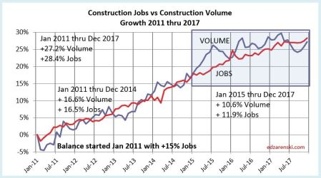 Jobs vs Volume 2011-2017 2-1-18