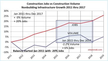 Jobs vs Volume 2011-2017 NONbuilding 2-3-18