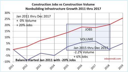 Jobs vs Volume 2011-2017 NONbuilding 2-3-18