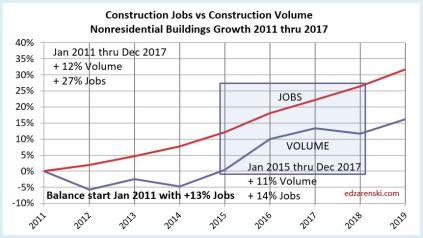 Jobs vs Volume 2011-2017 NonResidential Bldgs 2-3-18