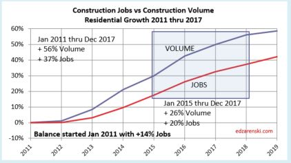 Jobs vs Volume 2011-2017 Residential 2-3-18