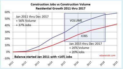Jobs vs Volume 2011-2017 Residential 2-3-18
